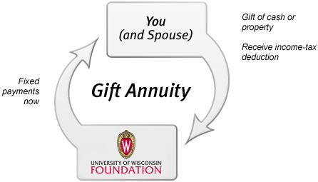 Charitable Gift Annuity- Immediate Payment Diagram
