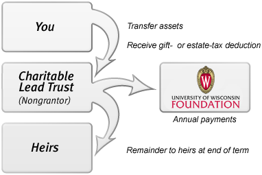 Nongrantor Charitable Lead Trust Diagram
